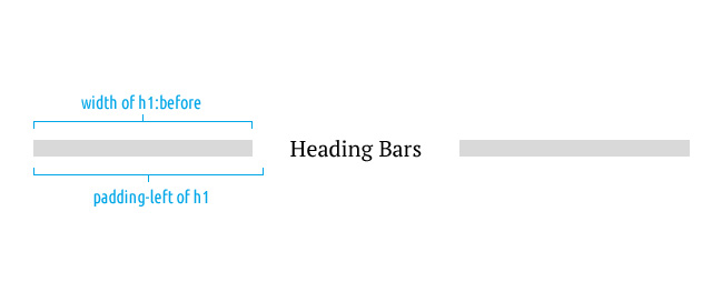 Background-Independent CSS Bars